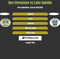 Ben Stevenson vs Luke Gambin h2h player stats