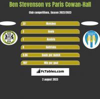 Ben Stevenson vs Paris Cowan-Hall h2h player stats