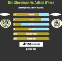 Ben Stevenson vs Callum O'Hare h2h player stats