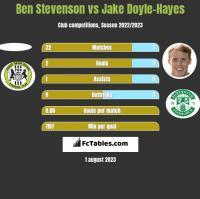 Ben Stevenson vs Jake Doyle-Hayes h2h player stats