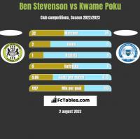 Ben Stevenson vs Kwame Poku h2h player stats