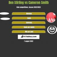 Ben Stirling vs Cameron Smith h2h player stats