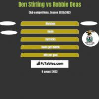 Ben Stirling vs Robbie Deas h2h player stats