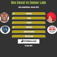 Ben Sweat vs Connor Lade h2h player stats