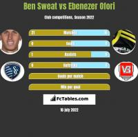 Ben Sweat vs Ebenezer Ofori h2h player stats