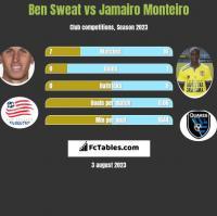 Ben Sweat vs Jamairo Monteiro h2h player stats