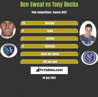 Ben Sweat vs Tony Rocha h2h player stats