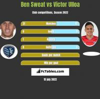 Ben Sweat vs Victor Ulloa h2h player stats