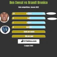 Ben Sweat vs Brandt Bronico h2h player stats