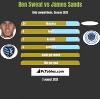 Ben Sweat vs James Sands h2h player stats