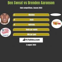 Ben Sweat vs Brenden Aaronson h2h player stats