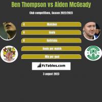 Ben Thompson vs Aiden McGeady h2h player stats
