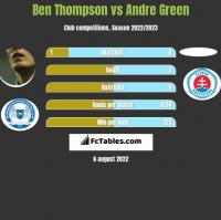 Ben Thompson vs Andre Green h2h player stats