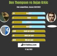 Ben Thompson vs Bojan Krkic h2h player stats