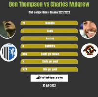 Ben Thompson vs Charles Mulgrew h2h player stats