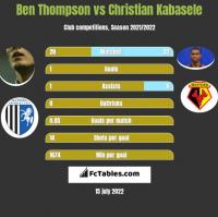 Ben Thompson vs Christian Kabasele h2h player stats