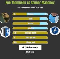 Ben Thompson vs Connor Mahoney h2h player stats
