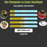 Ben Thompson vs Conor Hourihane h2h player stats