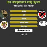 Ben Thompson vs Craig Bryson h2h player stats