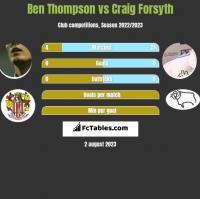 Ben Thompson vs Craig Forsyth h2h player stats