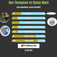 Ben Thompson vs Danny Ward h2h player stats