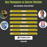 Ben Thompson vs Darren Fletcher h2h player stats