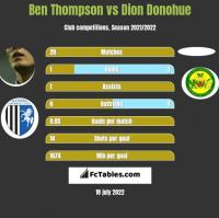 Ben Thompson vs Dion Donohue h2h player stats