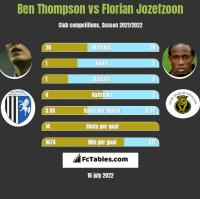 Ben Thompson vs Florian Jozefzoon h2h player stats