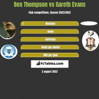 Ben Thompson vs Gareth Evans h2h player stats