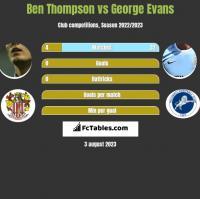 Ben Thompson vs George Evans h2h player stats