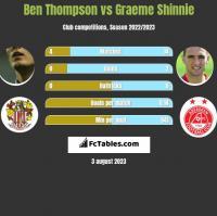 Ben Thompson vs Graeme Shinnie h2h player stats