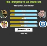Ben Thompson vs Ian Henderson h2h player stats