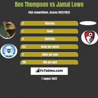 Ben Thompson vs Jamal Lowe h2h player stats