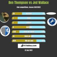 Ben Thompson vs Jed Wallace h2h player stats