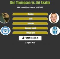 Ben Thompson vs Jiri Skalak h2h player stats