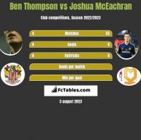 Ben Thompson vs Joshua McEachran h2h player stats
