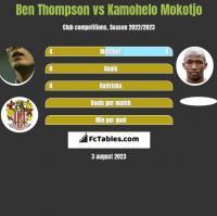 Ben Thompson vs Kamohelo Mokotjo h2h player stats