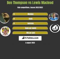 Ben Thompson vs Lewis Macleod h2h player stats