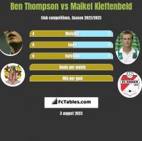 Ben Thompson vs Maikel Kieftenbeld h2h player stats