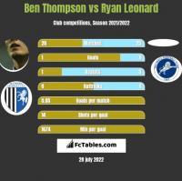 Ben Thompson vs Ryan Leonard h2h player stats