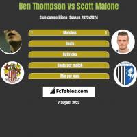 Ben Thompson vs Scott Malone h2h player stats