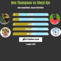 Ben Thompson vs Sheyi Ojo h2h player stats