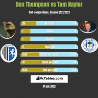 Ben Thompson vs Tom Naylor h2h player stats