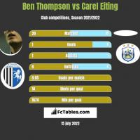 Ben Thompson vs Carel Eiting h2h player stats