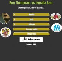 Ben Thompson vs Ismaila Sarr h2h player stats