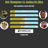 Ben Thompson vs Joshua Da Silva h2h player stats