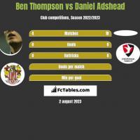Ben Thompson vs Daniel Adshead h2h player stats