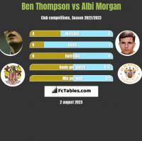 Ben Thompson vs Albi Morgan h2h player stats