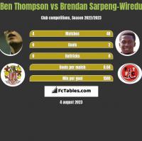 Ben Thompson vs Brendan Sarpeng-Wiredu h2h player stats