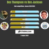 Ben Thompson vs Ben Jackson h2h player stats